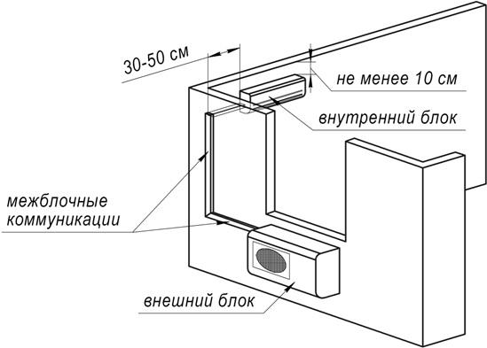 установка кондиционеров в Домодедово